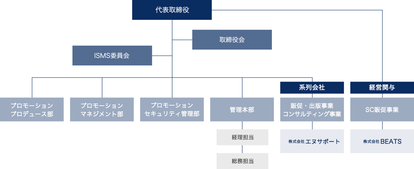 株式会社リクエストプロの組織図
